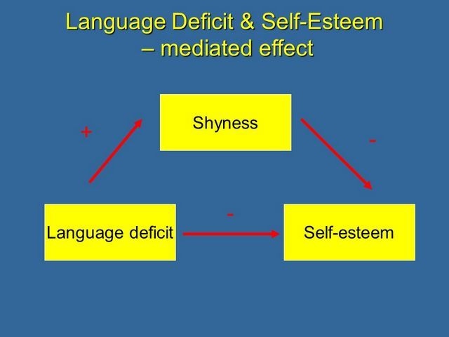 discuss the effects on self esteem and Friends can affect your self esteem there are two major factors that negatively affects self esteem: putting yourself down, refusing to learn the skills that you.